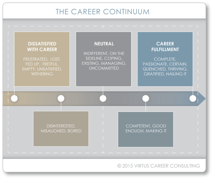 Career-Continuum_Virtus-Career-Consulting900x700.png